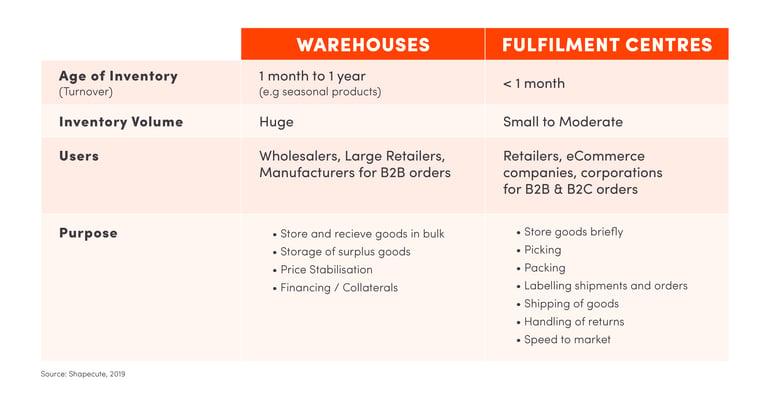 Warehouse vs Fulfilment Centres - Comparison Table