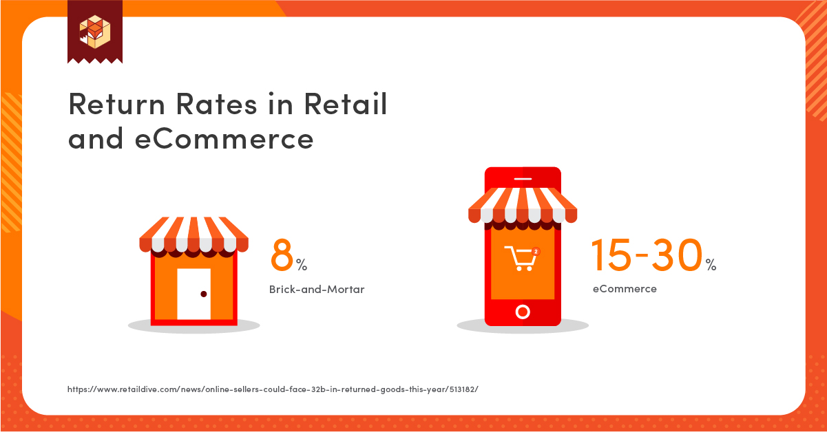 CRS-Return Rates in Retail and eCommerce (1)