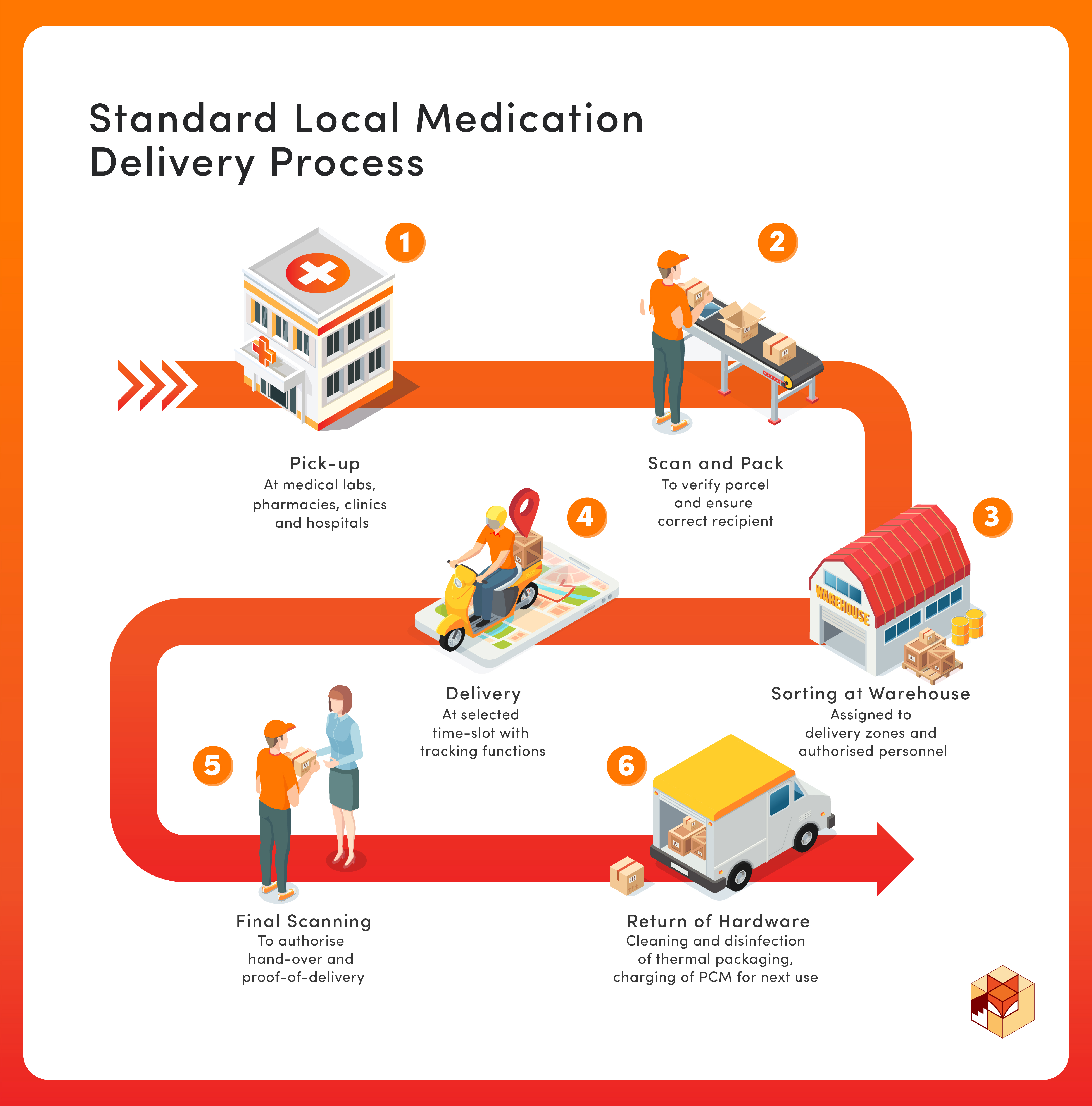 Standard Local Medication Delivery Process