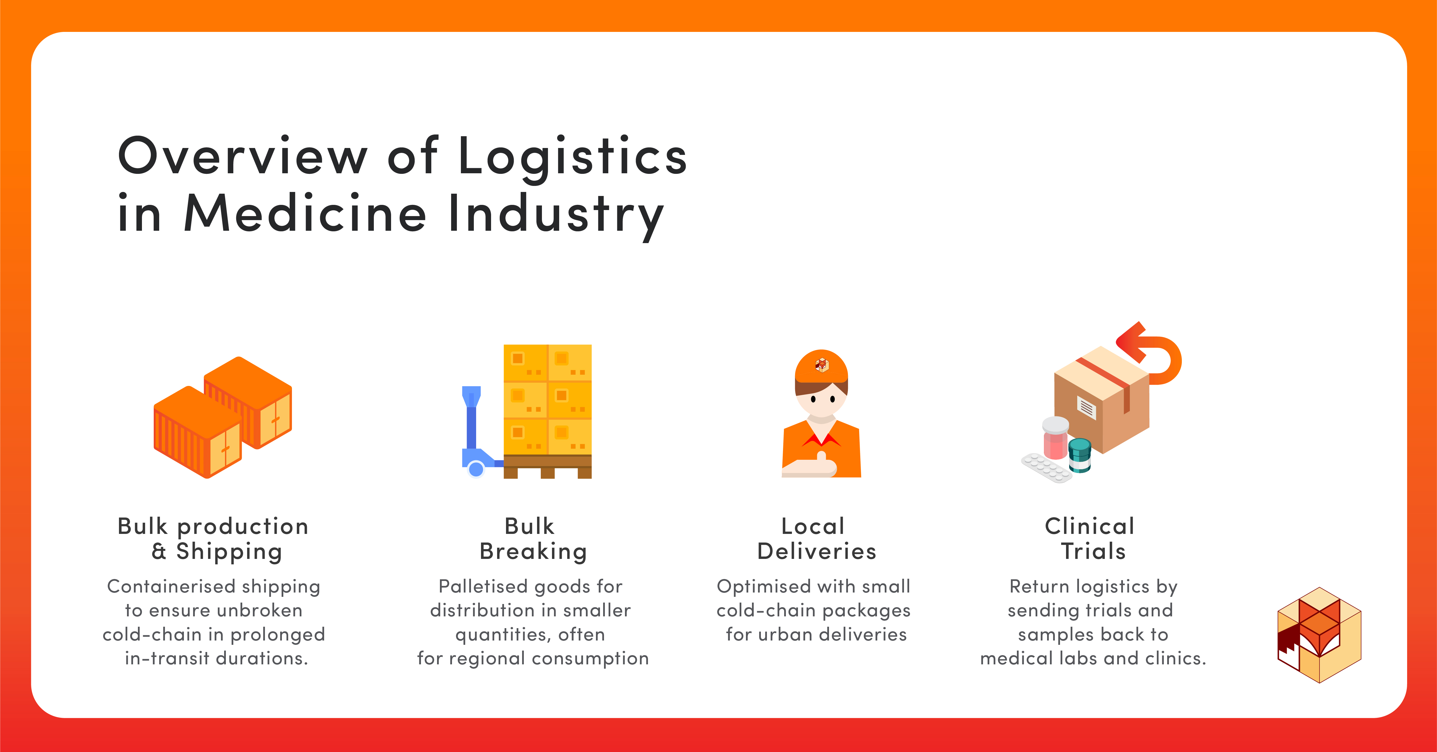 Overview of Logistics in the Medication Industry