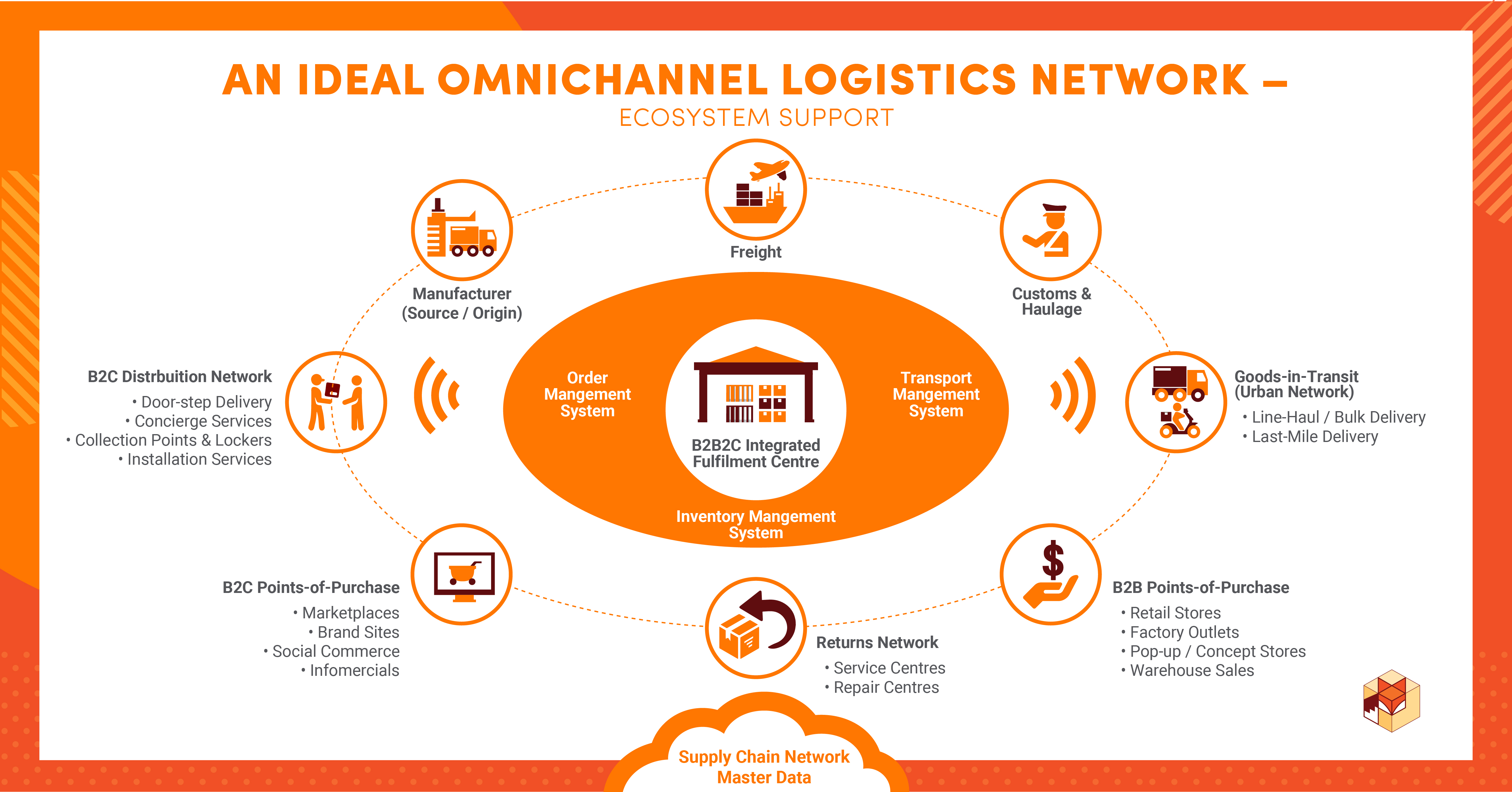 Omnichannel Logistics Ecosystem Supported by SCM Master Data
