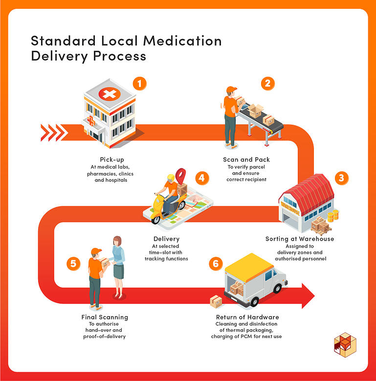 Overview of Pharmaceutical Supply Chain 3