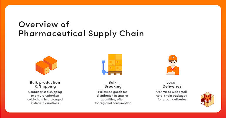 Overview of Pharmaceutical Supply Chain 4