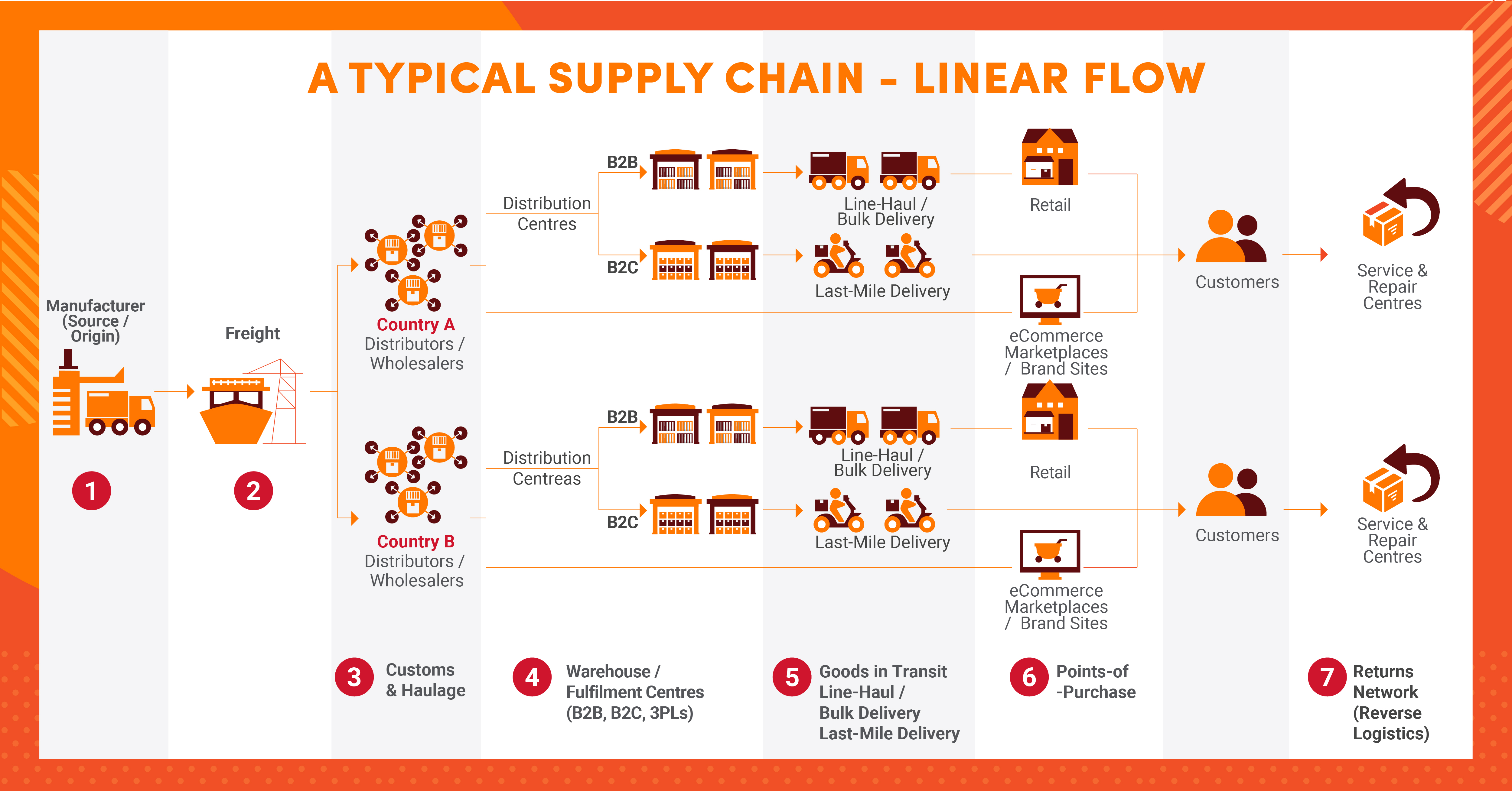 Traditional Logistics Linear Flow