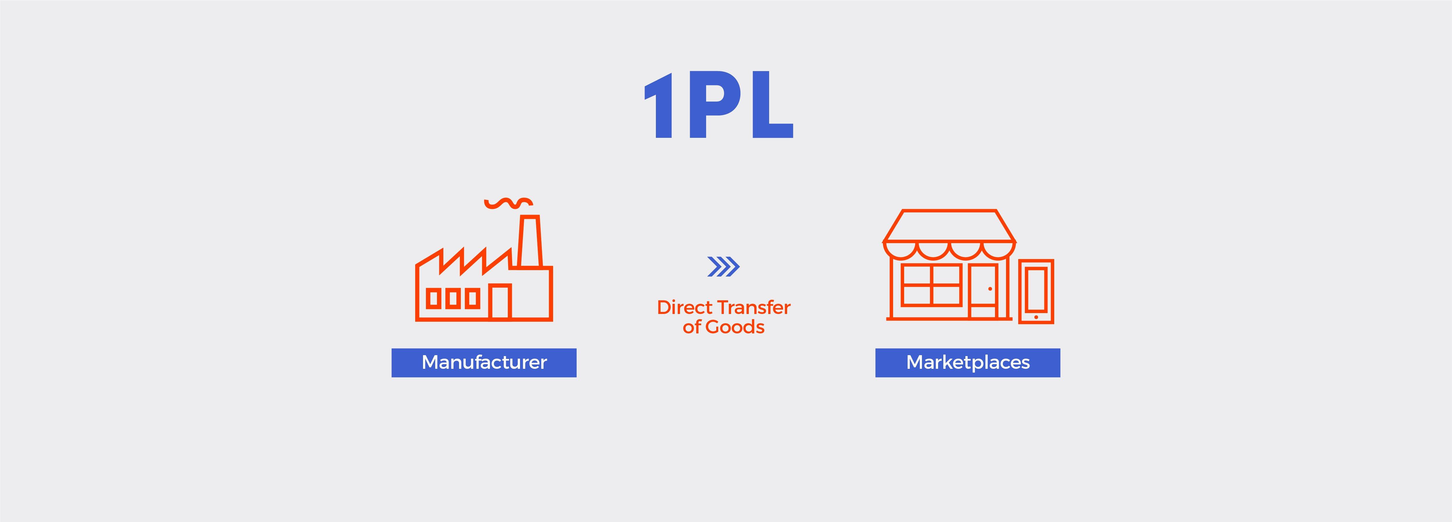 A 1PL Supply Chain Flowchart