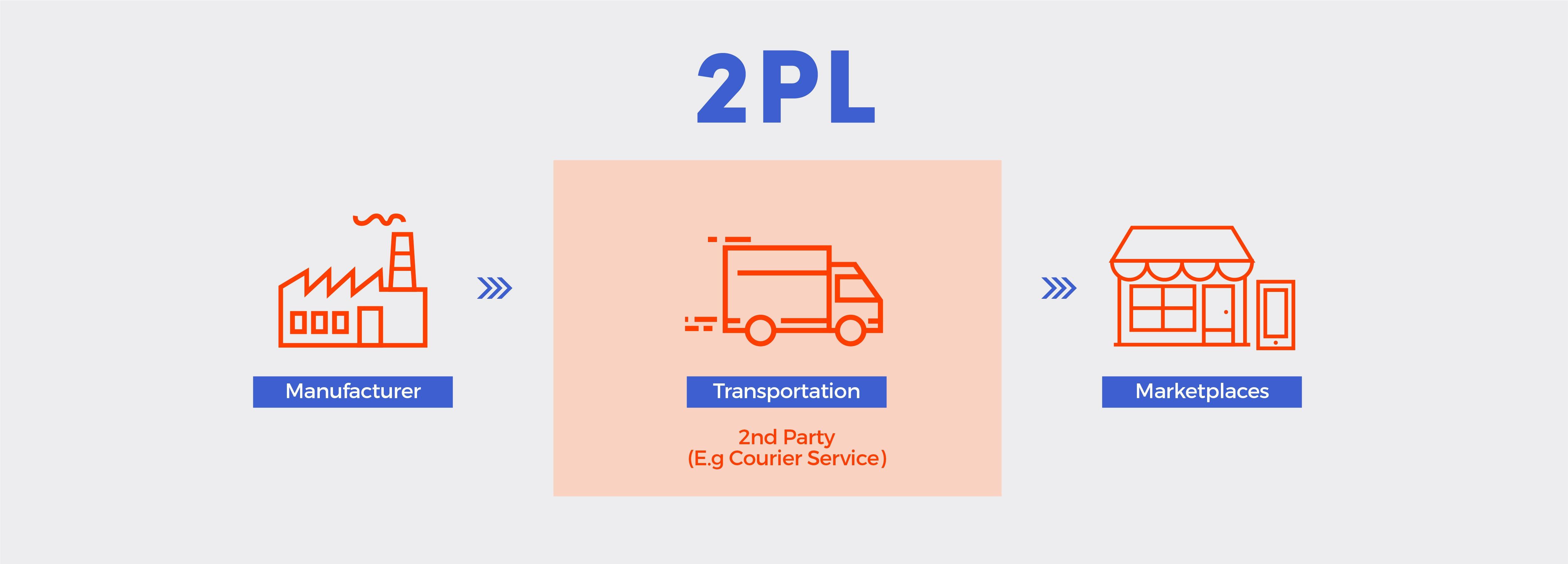 A 2PL Supply Chain Flowchart