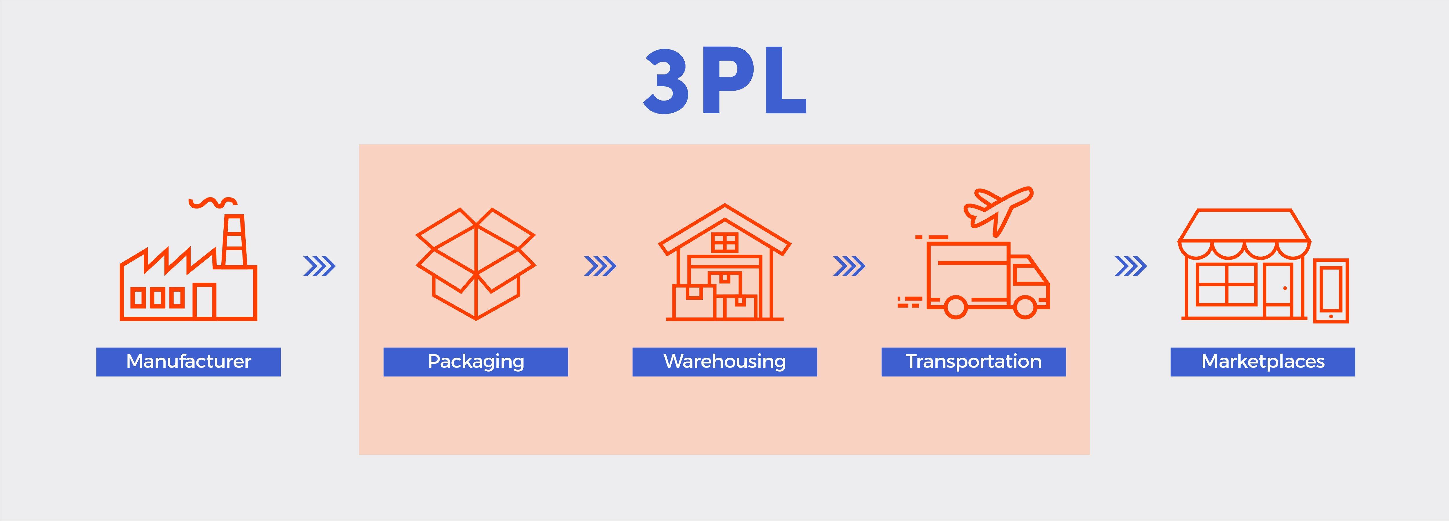 A 3PL Supply Chain Flowchart