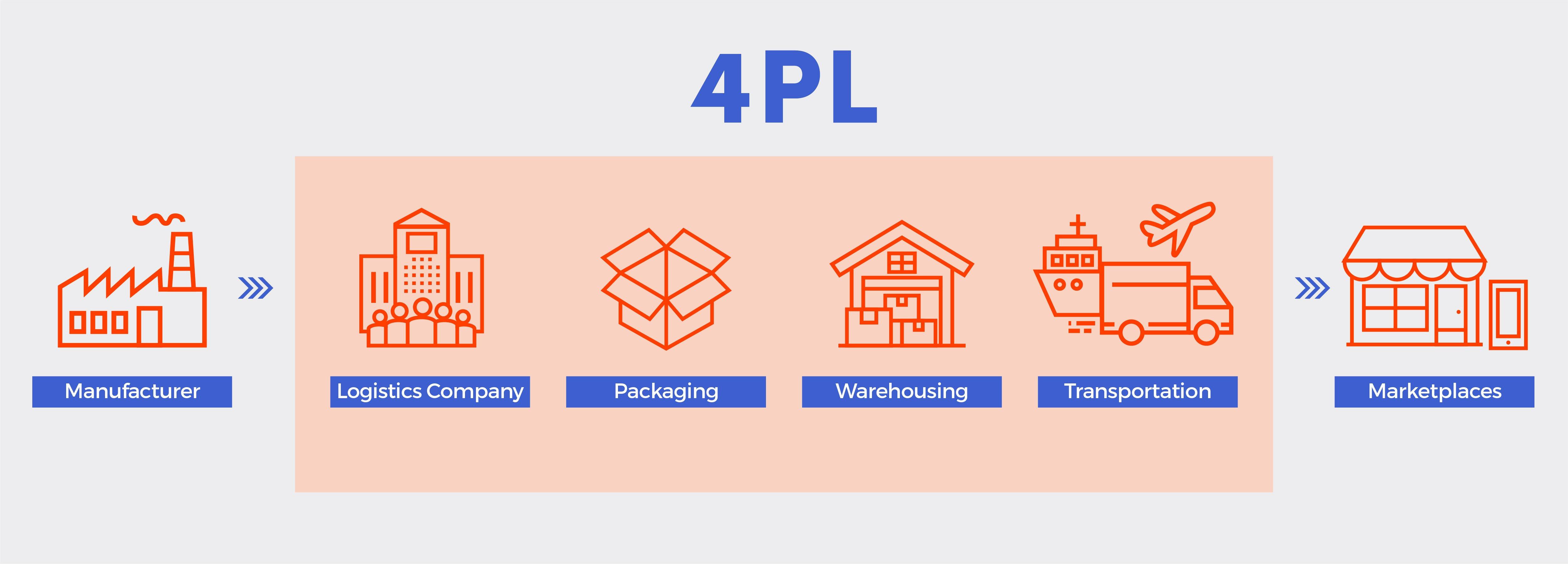 A 4PL Supply Chain Flowchart