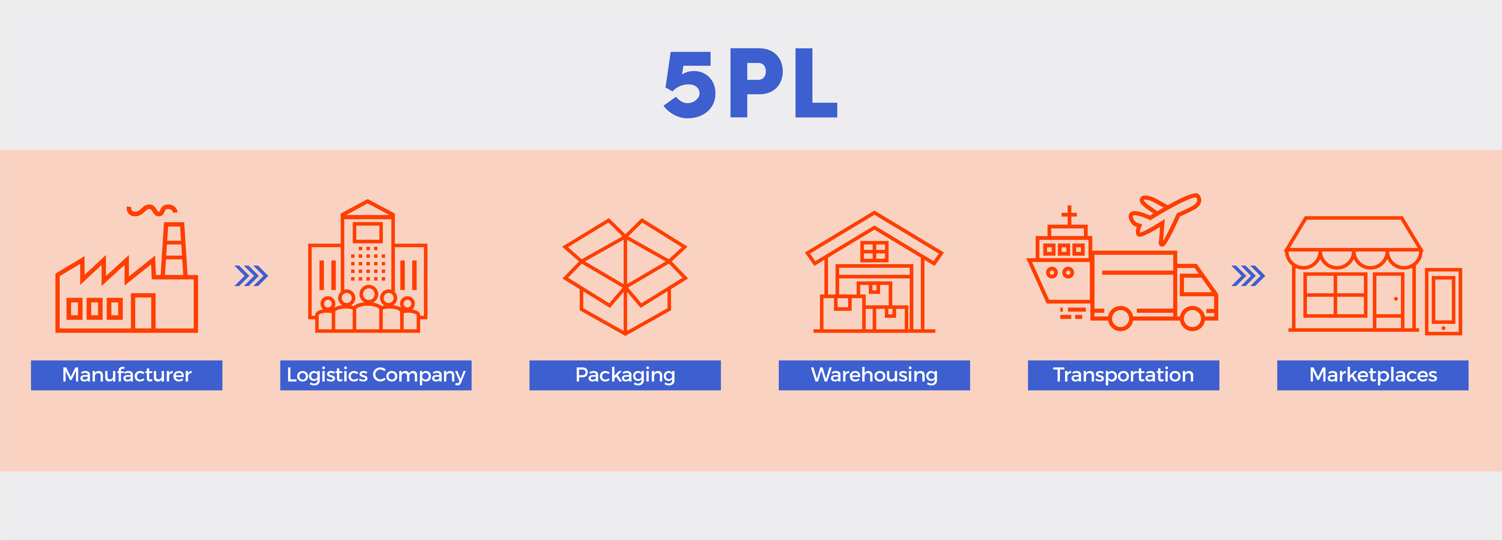 A 5PL Supply Chain Flowchart
