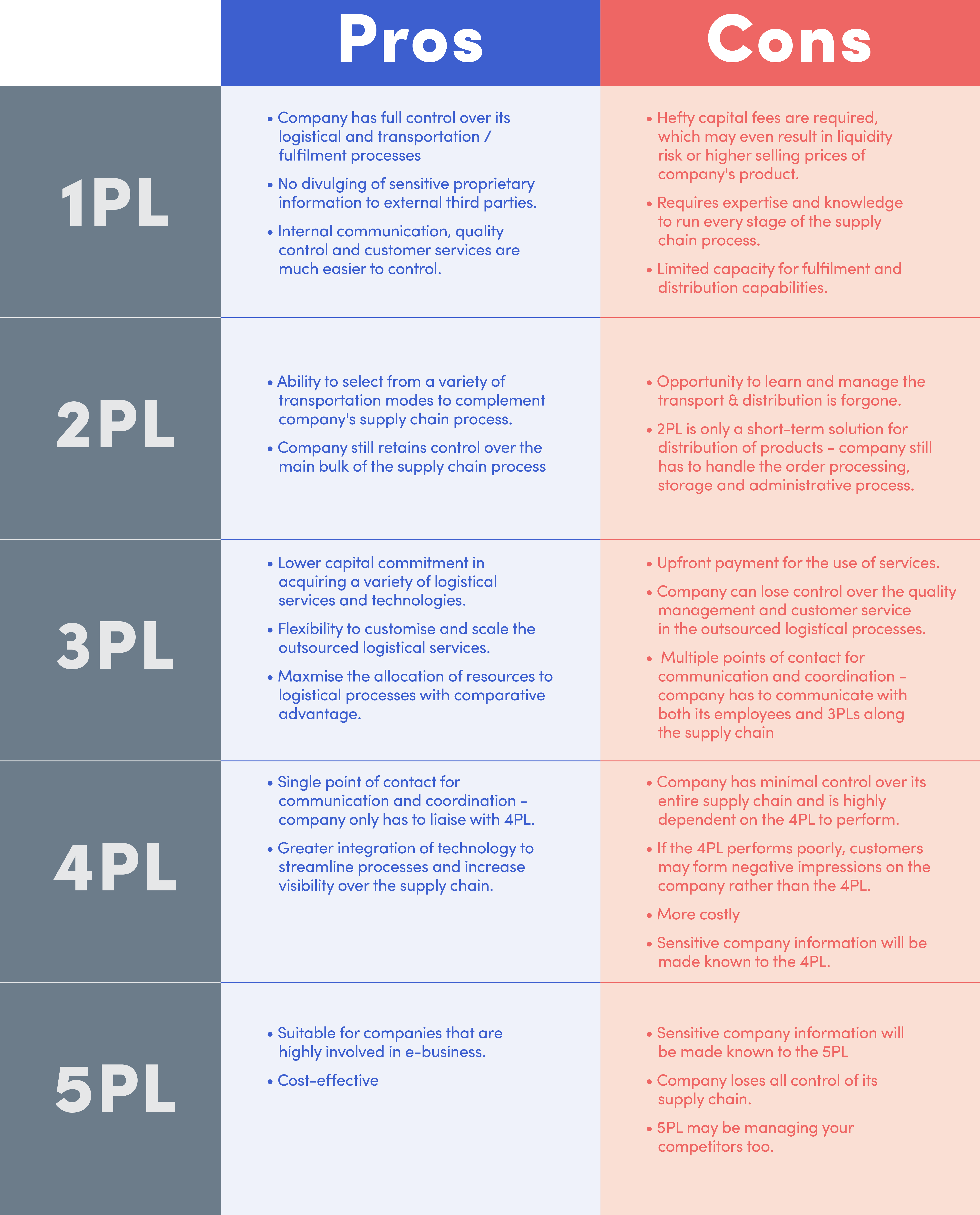 Pros and Cons of 1PL, 2PL, 3PL, 4PL & 5PL